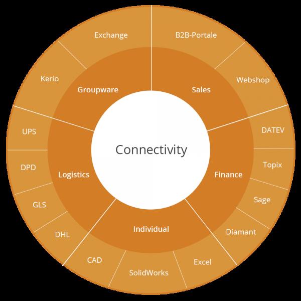 Connectivity_media