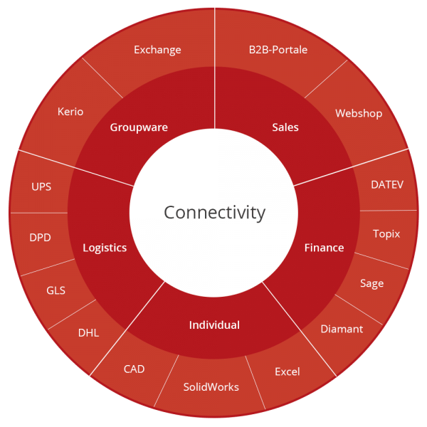 Connectivity_production