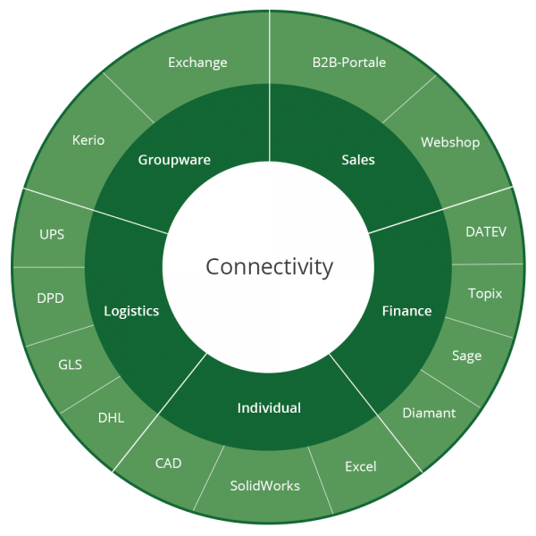 Connectivity_sales