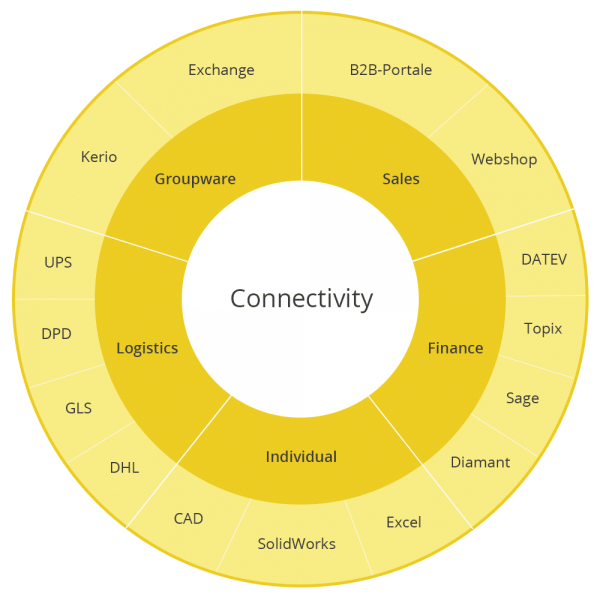 Connectivity_service