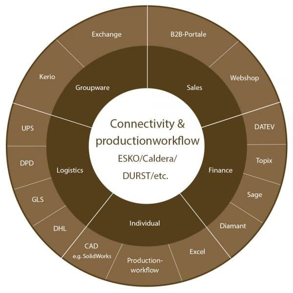 advanter - connectivity and productionworkflow